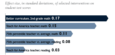 Effect Size of IM vs Teachers