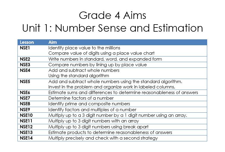 Grade 4 Aims