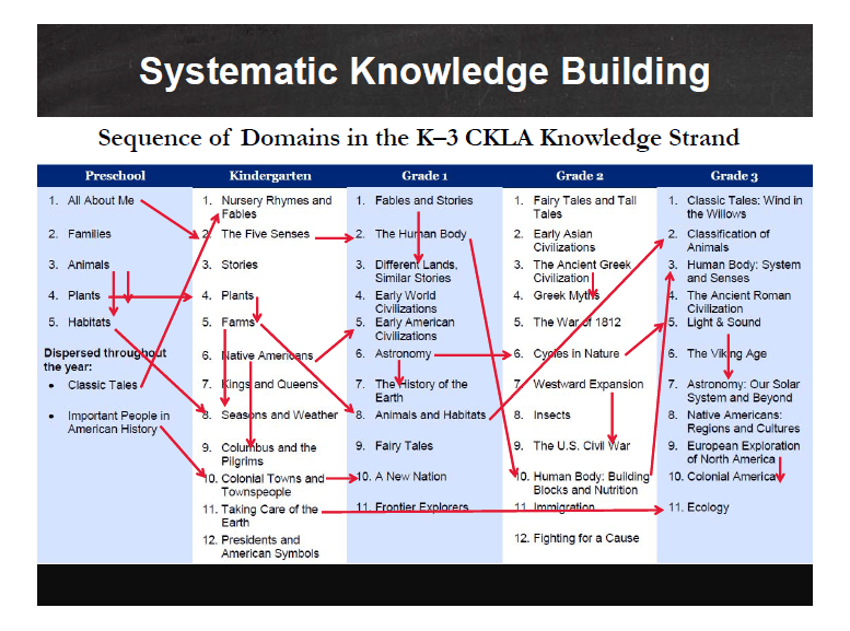 CKLA Systematic Knowledge Building