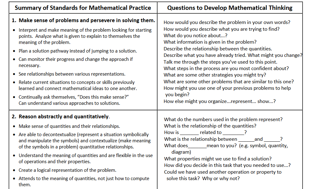 SMP Table Questions
