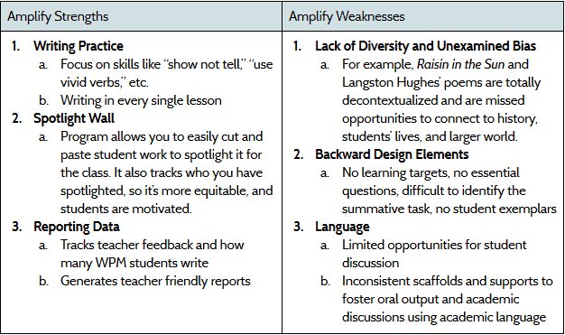 OUSD Amplify Strengths and Weaknesses