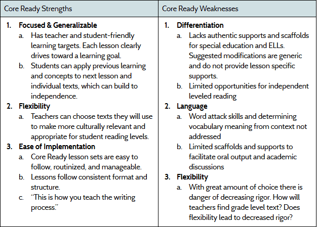 OUSD Core Ready Strengths and Weaknesses