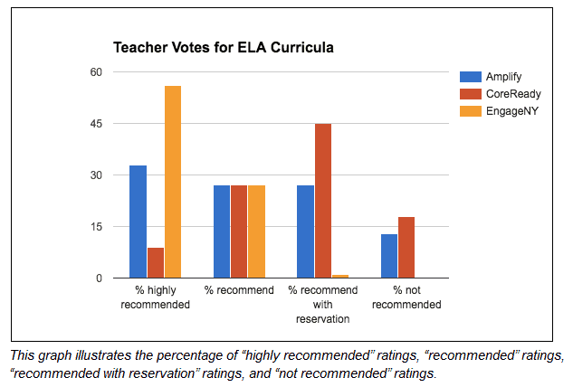 OUSD ELA Curriculum Votes