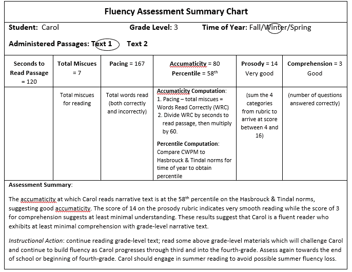 completed-fluency-assessment-chart