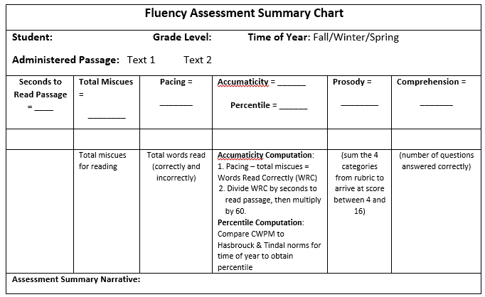fluency-assessment-chart