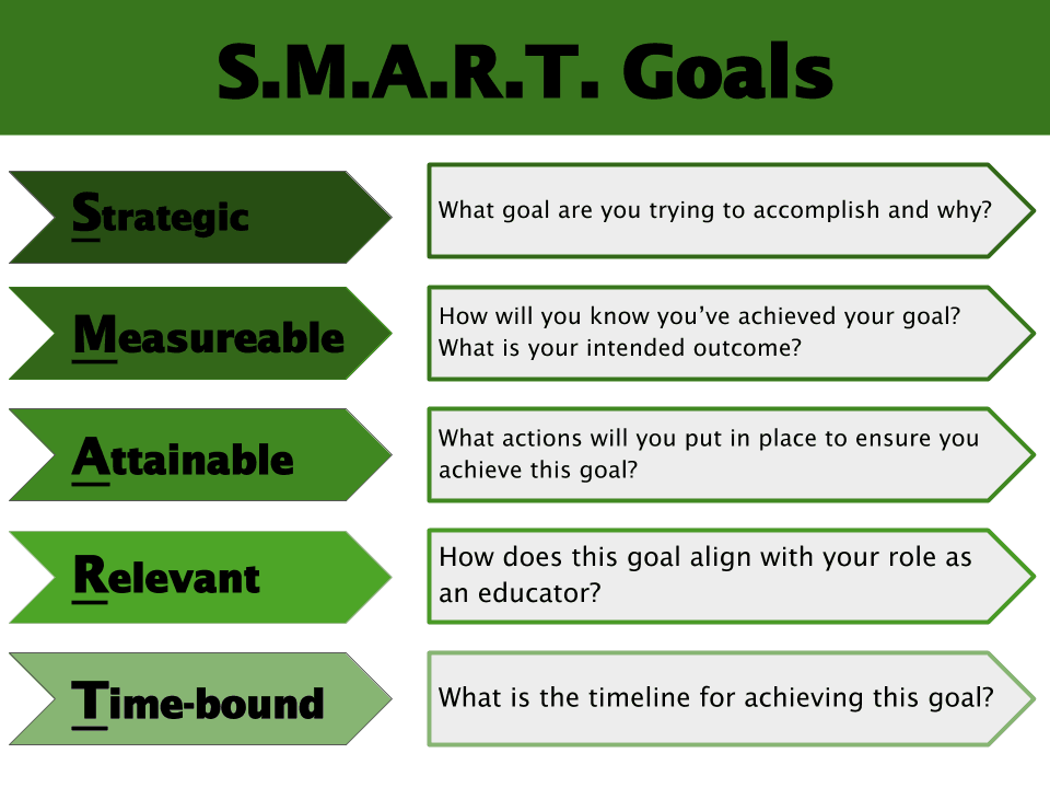 Setting S M A R T  Goals as an Educator - Achieve the Core