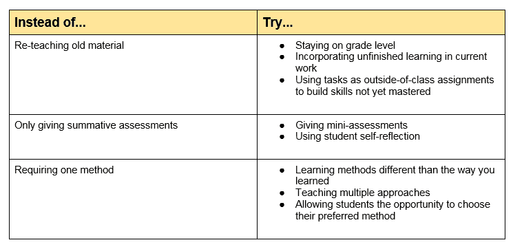Four Best Practices for the Math Classroom - Achieve the Core