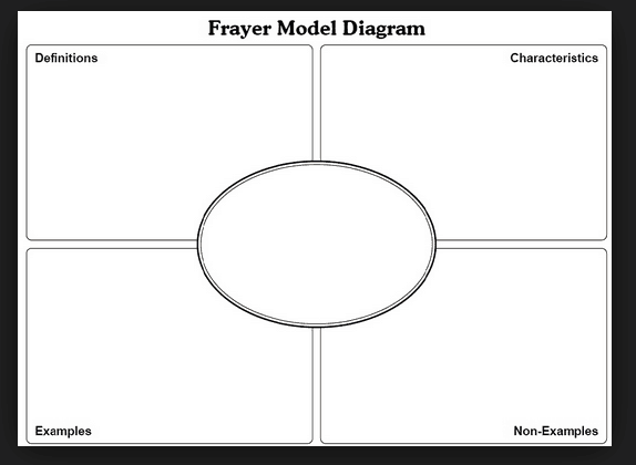Creating student empowerment through your garden variety graphic frayer models are used to practice using vocabulary related to the lesson you can also fill in the frayer models and cut them up students can then put ccuart Choice Image