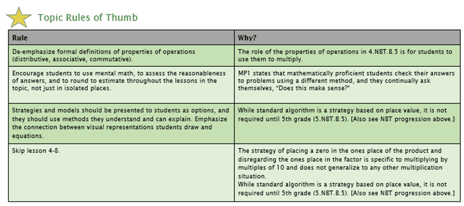 Making envisionmath 20 work achieve the core aligned materials because so many teachers work from a backwards planning perspective each topic guidance has guidance on how to modify the topic assessment fandeluxe Image collections